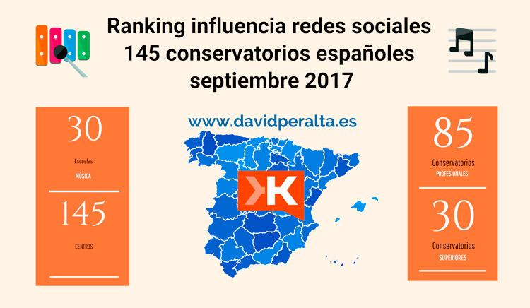 Ranking-influencia-septiembre-2017-Conservatorios-y-escuelas-de-musica-espanoles-en-redes-sociales