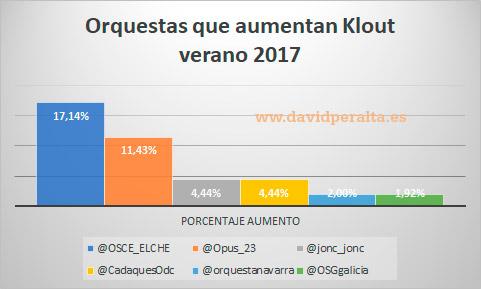 gestionar-redes-sociales-orquesta-aumento-Klout