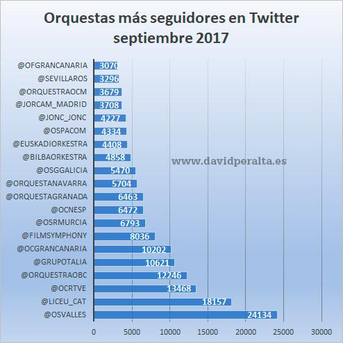 orquestas-espanolas-seguidores-influencia-redes-sociales