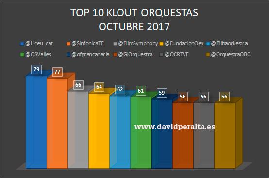 4-aniversario-ranking-influencia-redes-sociales-orquestas-david-peralta-top-10-nov-17