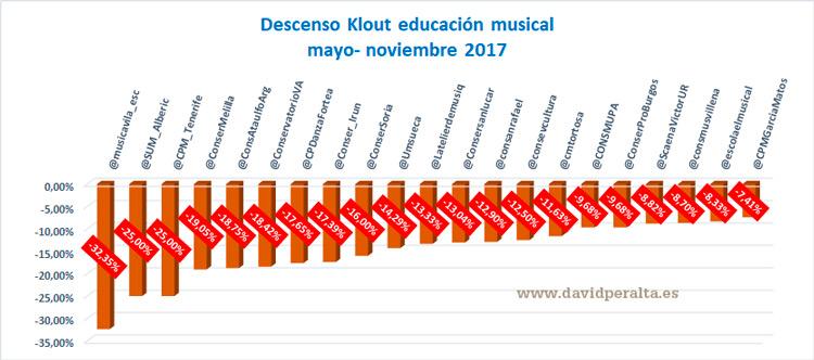 influencia-en-redes-sociales-de-la-educacion-musical-descenso-klout-