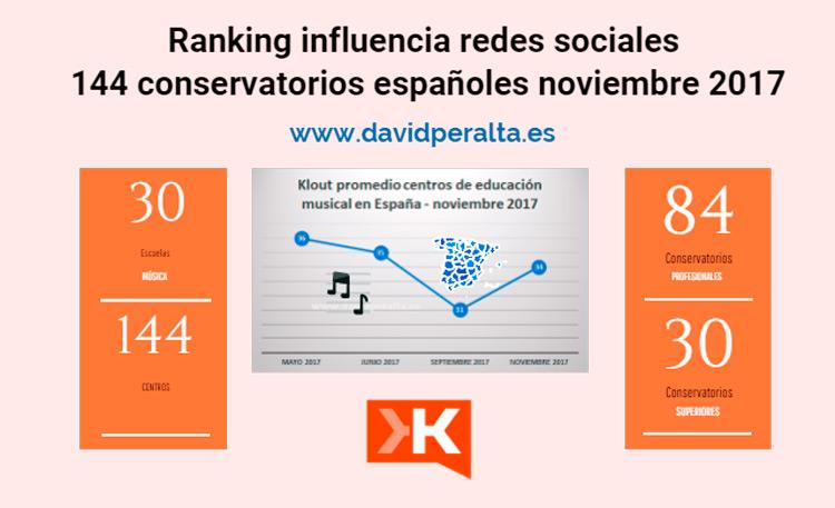Aumento de la influencia en redes sociales de la educación musical en España