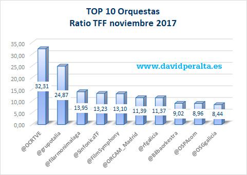 Twitter-y-las-orquestas-espanolas-ratio-TFF-TOP-10