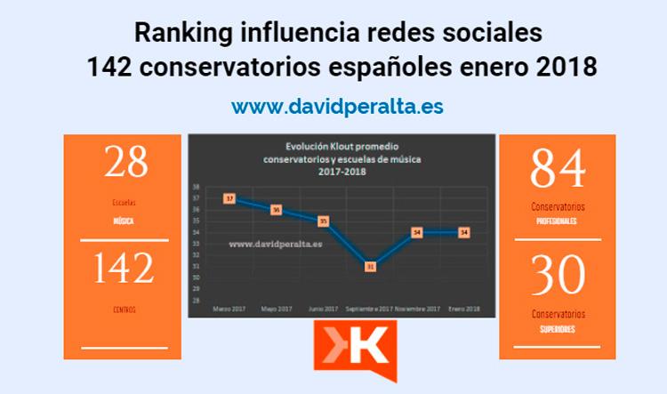 Educacion musical en redes sociales de los conservatorios y escuelas de música en España