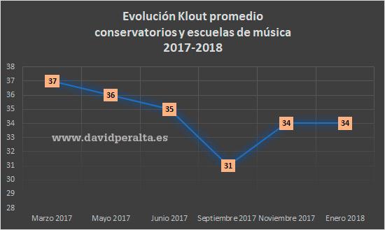 Evolución de la influencia en redes sociales en la educación musical 2017/2018