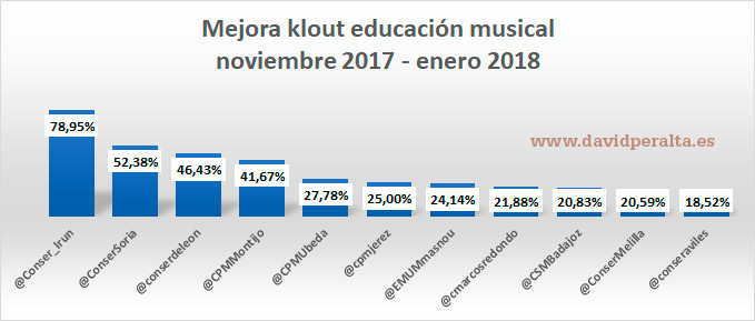 Incremento en la influencia en redes sociales en la educación de música noviembre 2017/enero2018