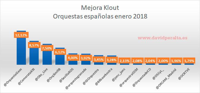 Mejora índice Klout orquestas españolas enero 2018