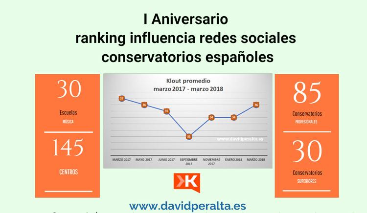 I aniversario ranking escuelas y conservatorios en redes sociales