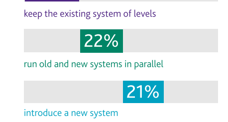 From Capita SIMS Removal Of Levels Survey 2014