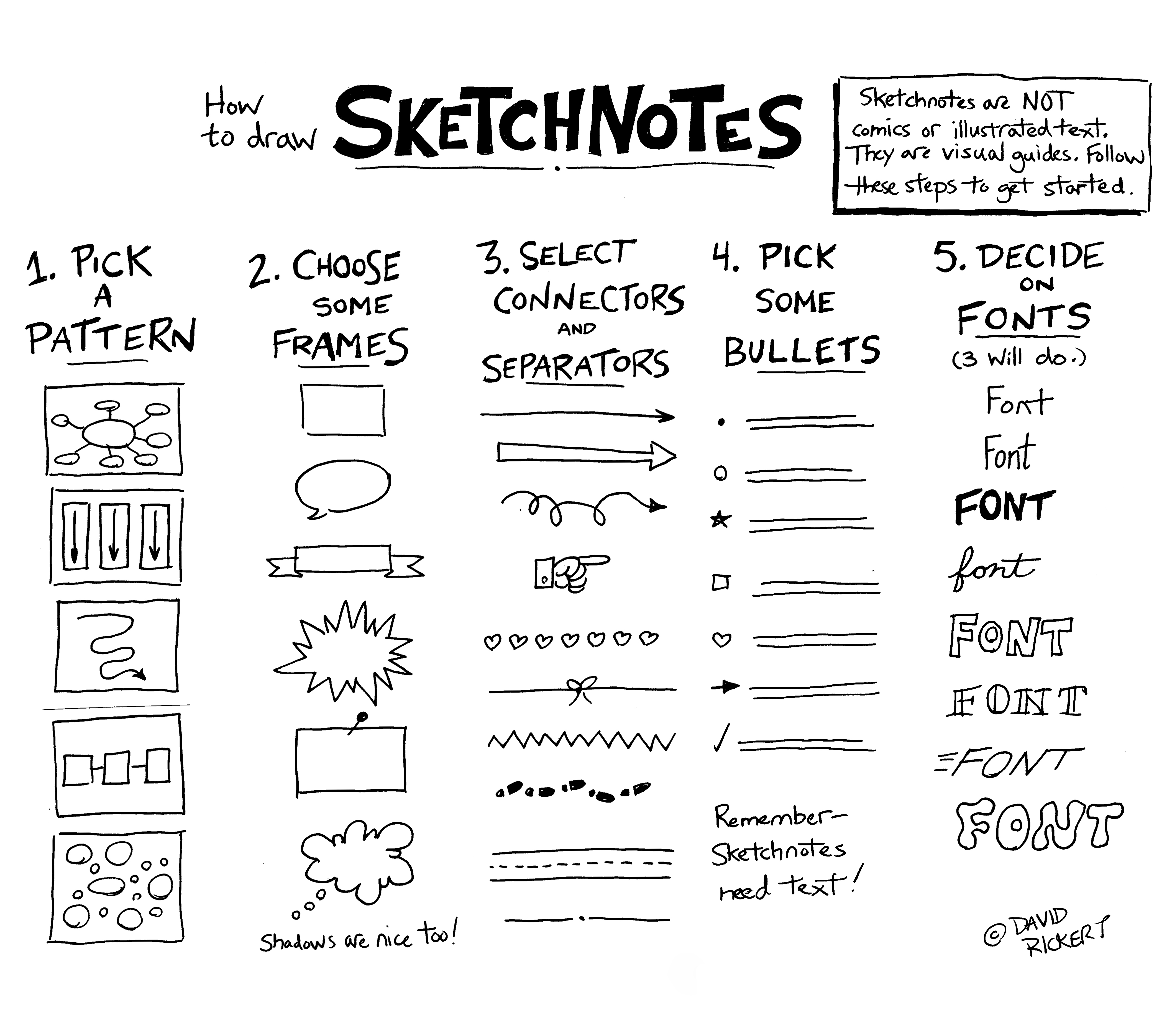 Using Sketchnotes With Novels and Plays