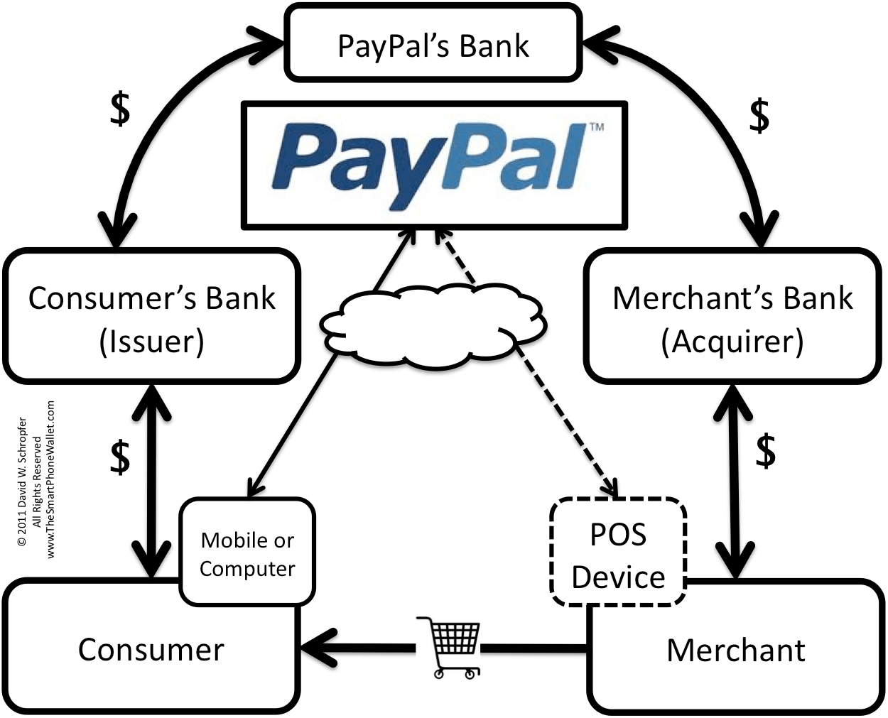 Paypal Rolls Out Micropayments Is Brick Amp Mortar Next