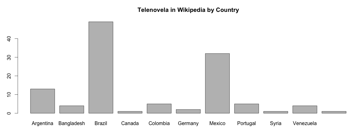 Telenovela articles in Wikipedia by Country