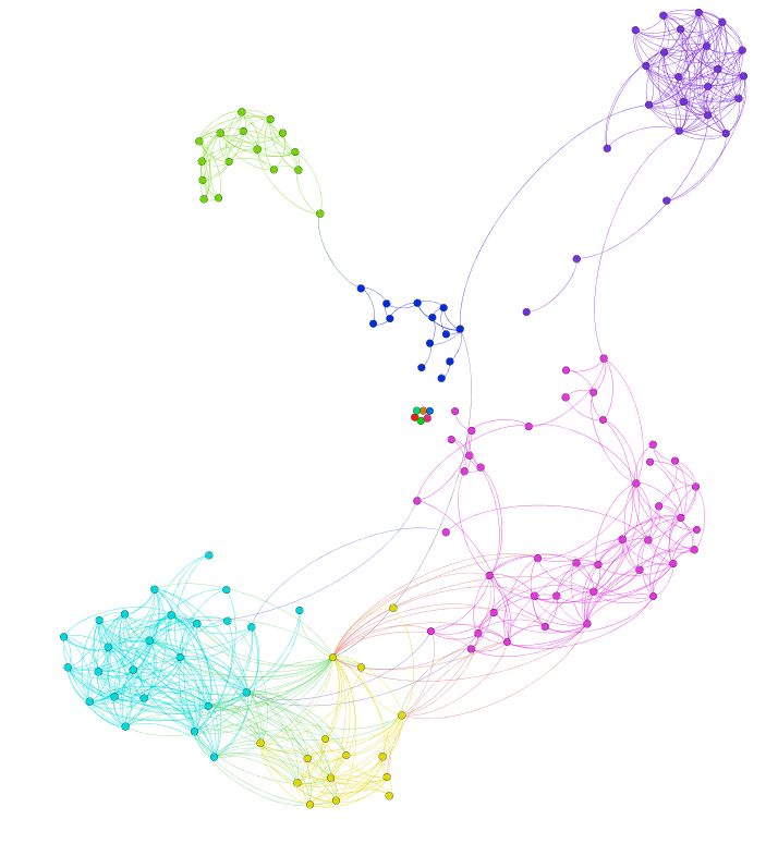 Figure 1: Community Detection using Gephi's implementation of the Louvain method