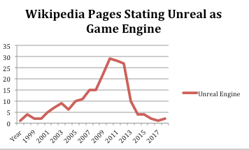 Unreal Engine Popularity per year according to wikipedia