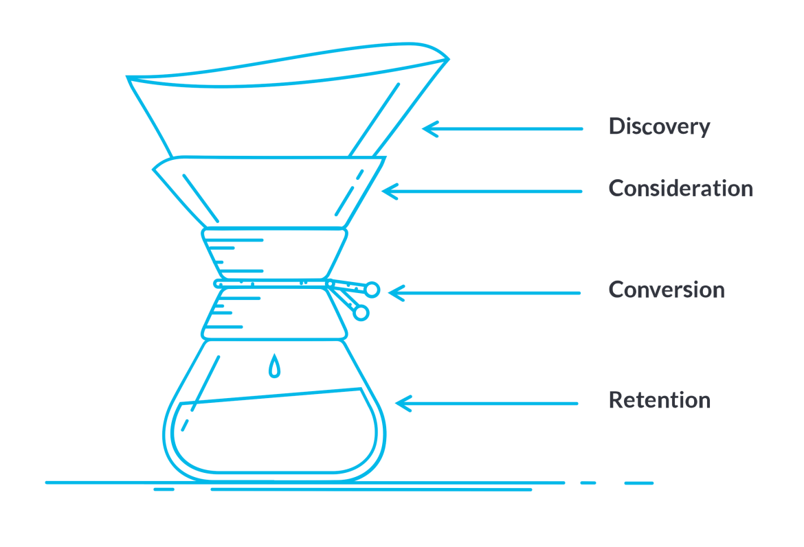 Content Funnel Illustration