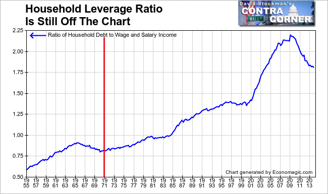 Household Leverage Ratio - Click to enlarge