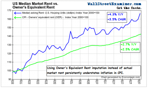 Owner's Equivalent Rent Vs. Actual Rent - Click to enlarge