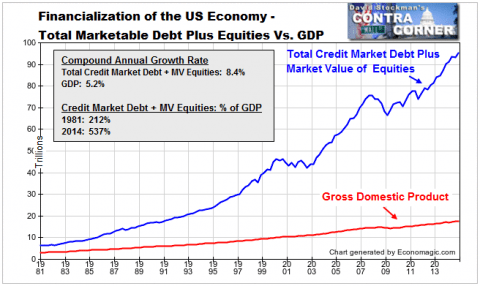 Total Marketable Securities and GDP - Click to enlarge