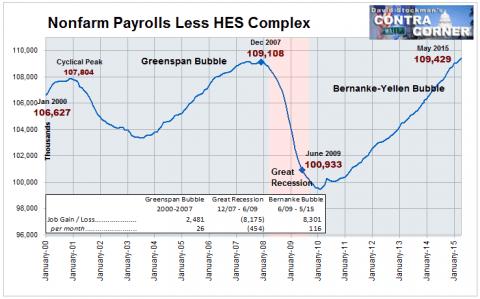 Nonfarm Payrolls Less HES Complex Jobs - Click to enlarge
