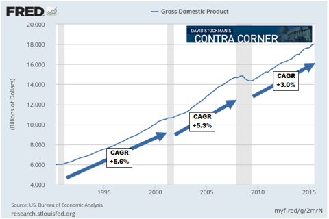 Gross Domestic Product - Click to enlarge