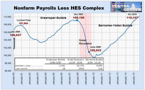 Nonfarm Payrolls Less HES Complex