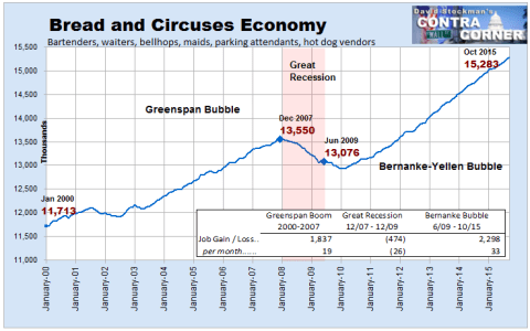 Bread and Circuses Economy