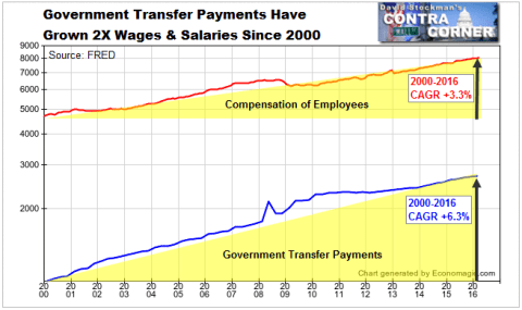 Government Transfer Payments Have Grown 2X Wages