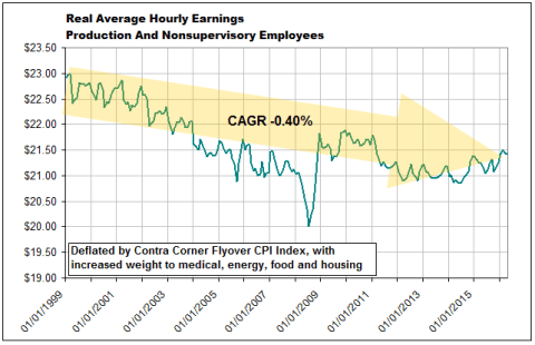 Real Average Hourly Earnings (SA) 1987-2016