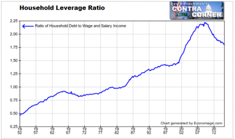 Household Leverage Ratio