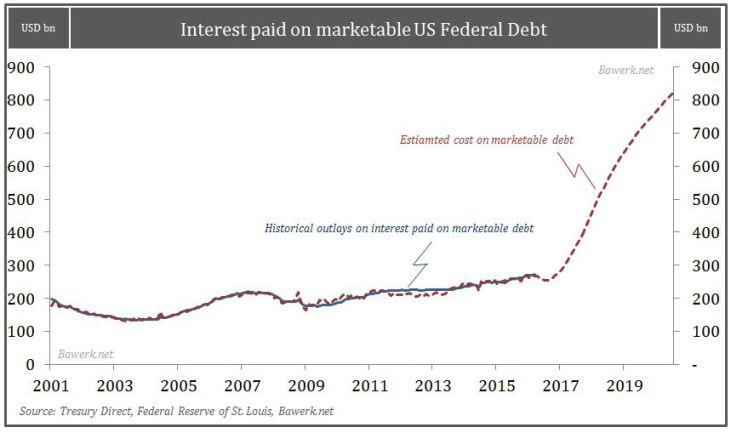 Cost-of-servicing-marketable-debt