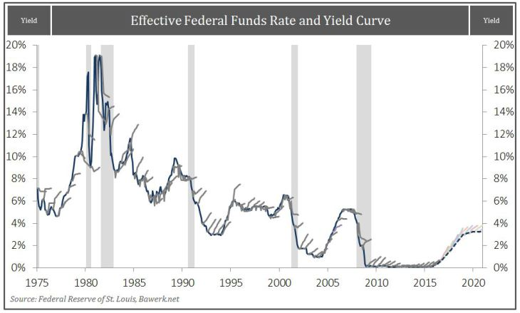 Effective-Fed-Funds-Rate-and-Yield-Curve