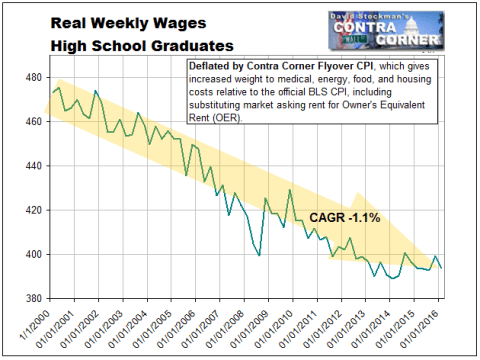 Real Weekly Wages- High School Graduates, No College