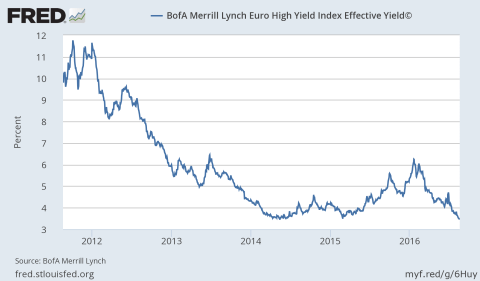 BofA Merrill Euro High Yield Index 2016