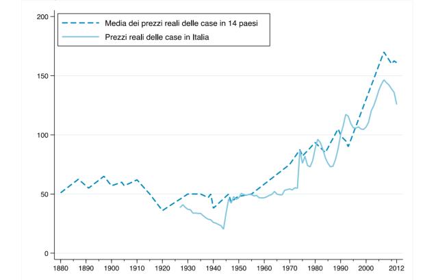 Grafico prezzi immobili 1880 - 2012