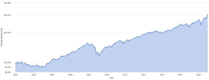 rendimenti storici portafoglio 60 40