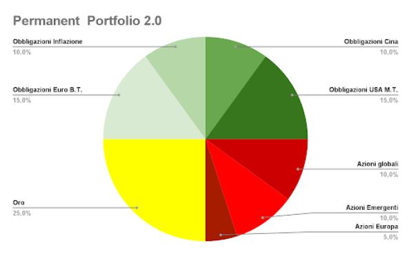 PORTAFOGLIO PERMAENENTE investitore europeo