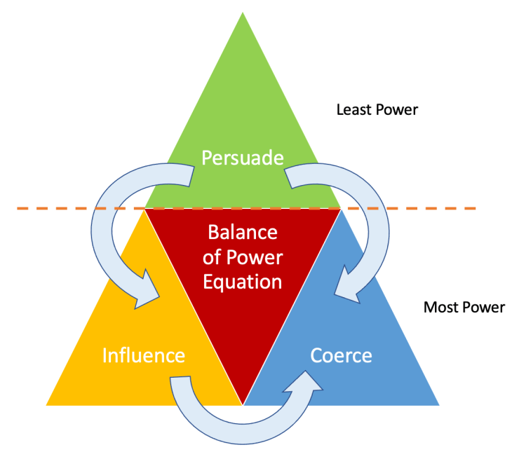 Balance of power equation with persuasion, influence and coercion. Copyright David Wray, 2021
