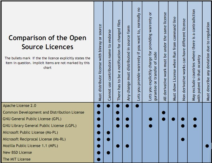open_source_license