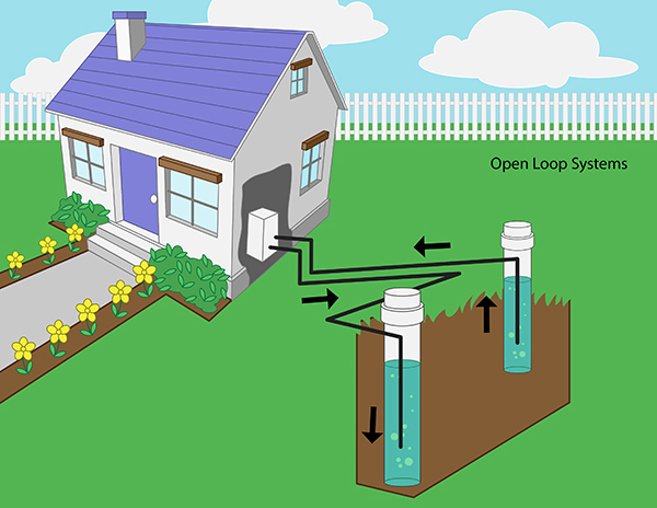 Closed Oil Systems Loop