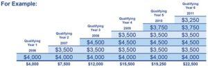F&G PowerProducer chart