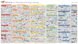 marketing tools landscape