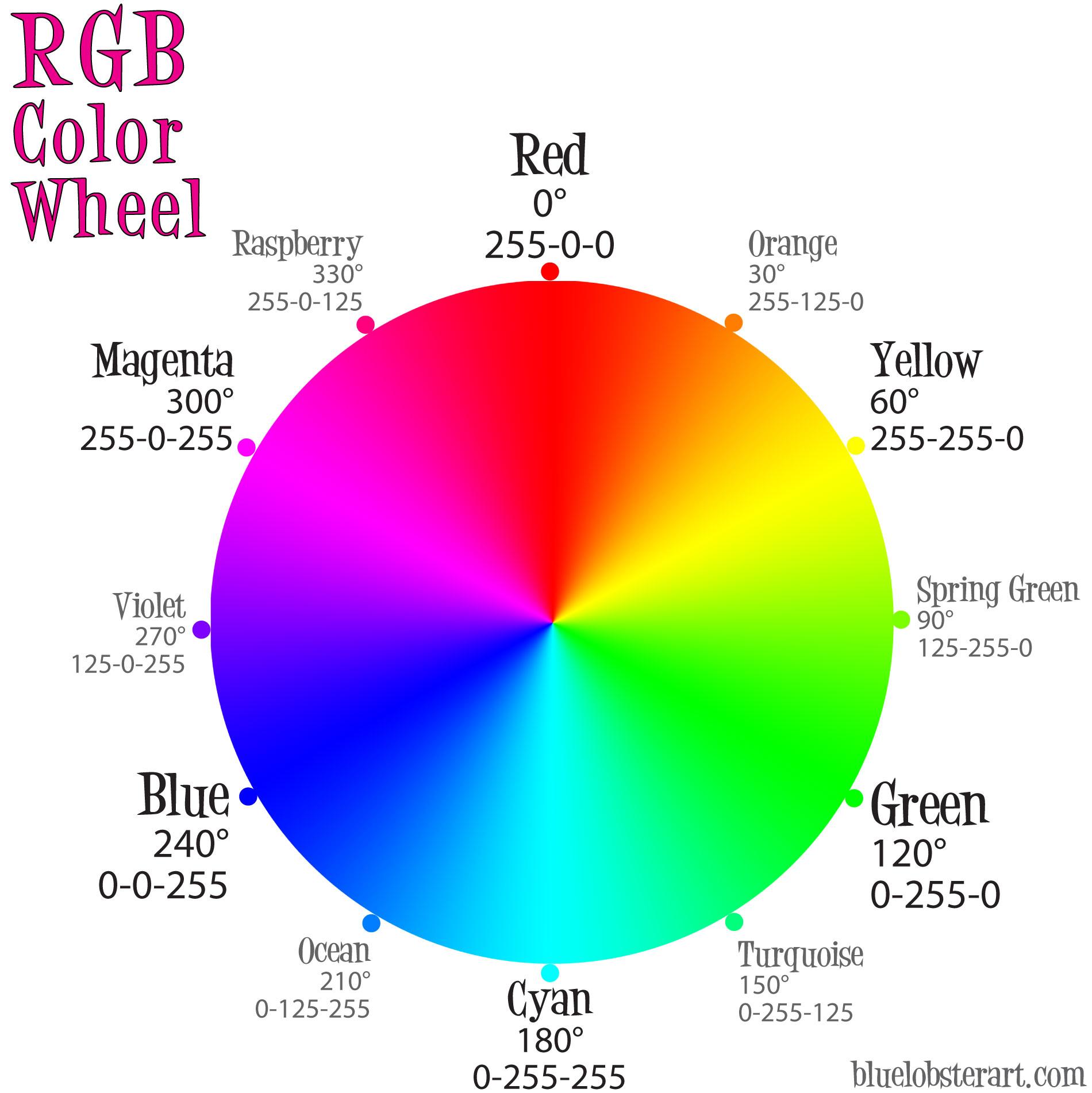 The Rgb Color Wheel