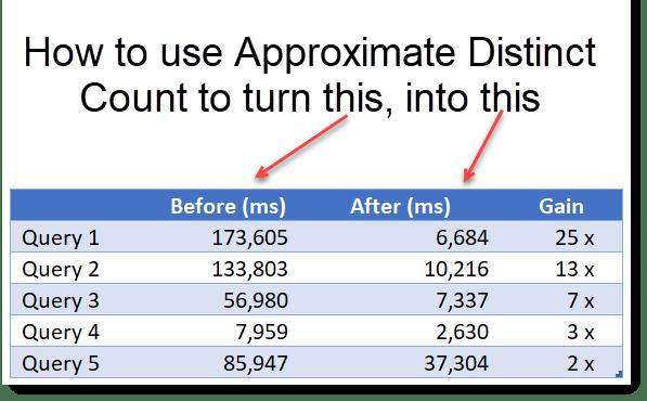 DAX : Approx Distinct Count
