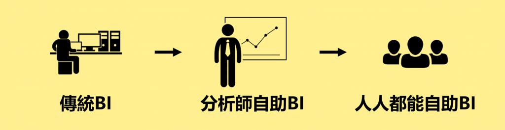 自助式BI