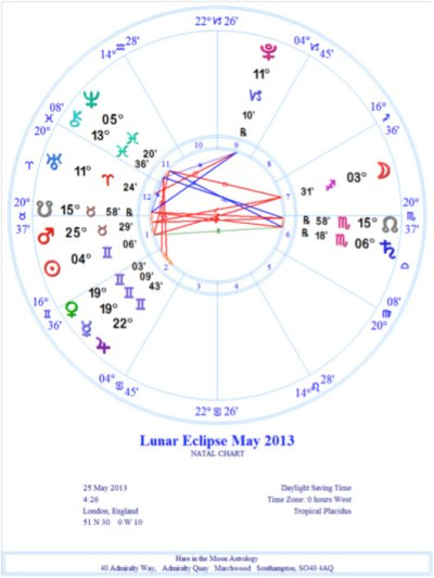 Sagittarius Lunar Eclipse May 2013