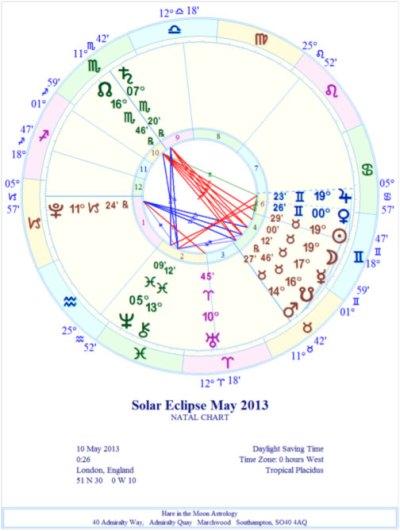 Taurus solar eclipse