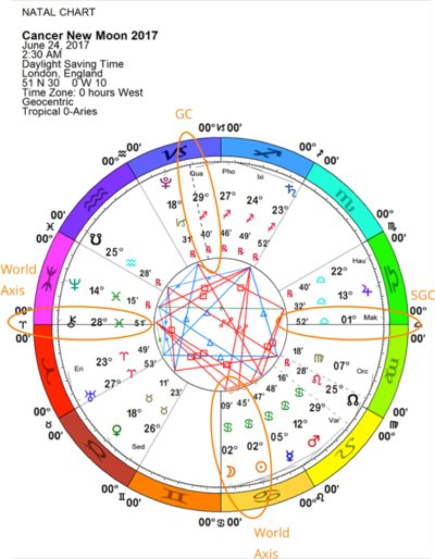 Cancer New Moon, June 2017
