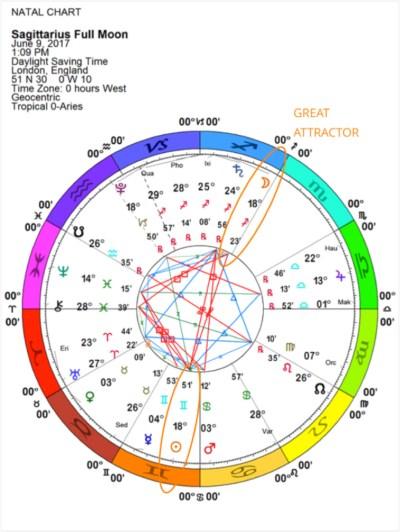 Sagittarius New Moon, June 2017