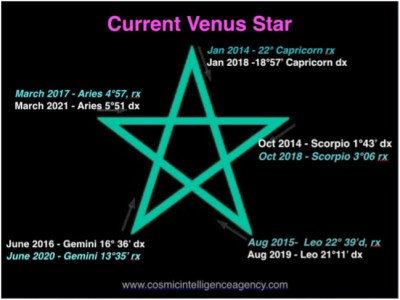 Current Venus Star