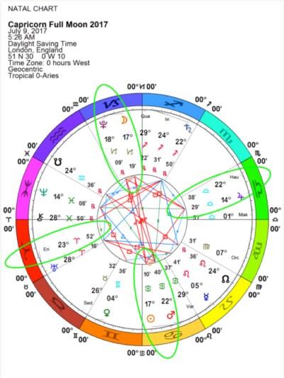 Capricorn Full Moon astrological chart, July 2017
